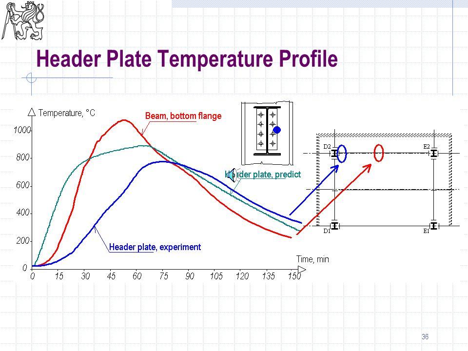 36 Header Plate Temperature Profile