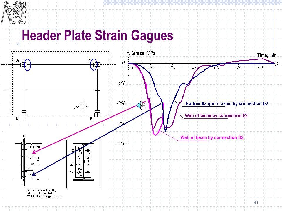 41 Header Plate Strain Gagues