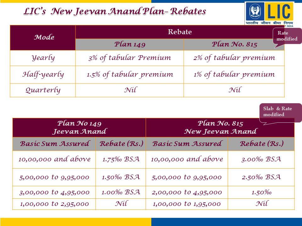 Mode Rebate Plan 149Plan No. 815 Yearly3% of tabular Premium2% of tabular premium Half-yearly1.5% of tabular premium1% of tabular premium QuarterlyNil