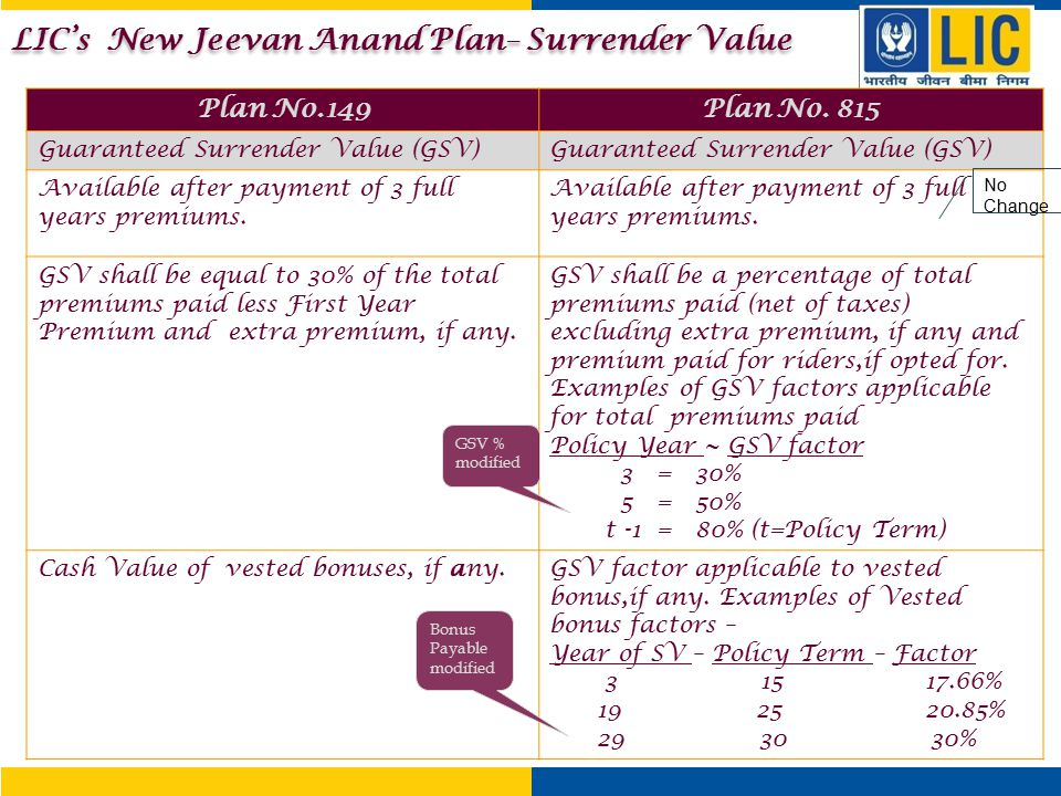 Plan No.149Plan No. 815 Guaranteed Surrender Value (GSV) Available after payment of 3 full years premiums. GSV shall be equal to 30% of the total prem