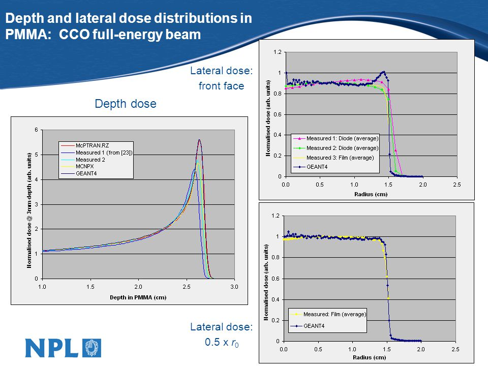 Depth and lateral dose distributions in PMMA: CCO full-energy beam Depth dose Lateral dose: front face Lateral dose: 0.5 x r 0