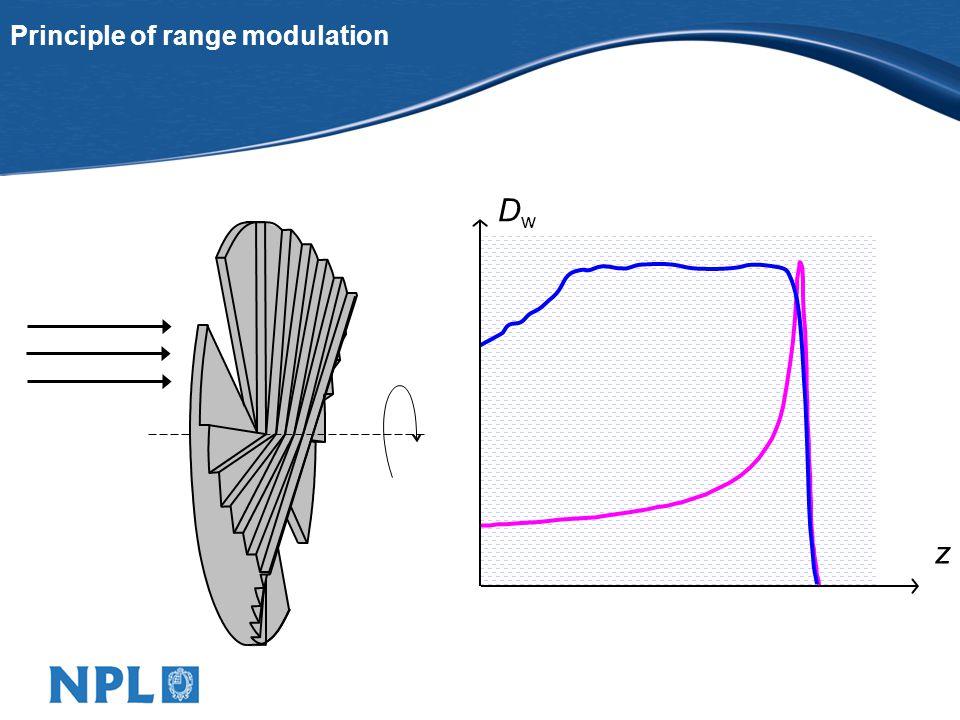Lateral dose distributions in water: monoenergetic beams 0.5 x r 0 0.9 x r 0 Multiple scattering Nuclear interaction GEANT4LewisLHEP / HEP MCNPXGoudsmit & Sanderson LA150 PTRANMolièreICRU 63