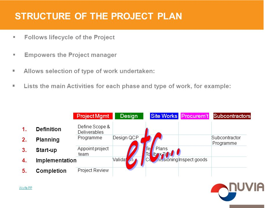 STRUCTURE OF THE PROJECT PLAN  Follows lifecycle of the Project  Empowers the Project manager Project MgmtDesign Define Scope & Deliverables Design QCP Inspect goodsValidation Project Review Commissioning Subcontractor Programme Programme  Allows selection of type of work undertaken:  Lists the main Activities for each phase and type of work, for example: Test Plans Toolbox Talks Appoint project team 1.