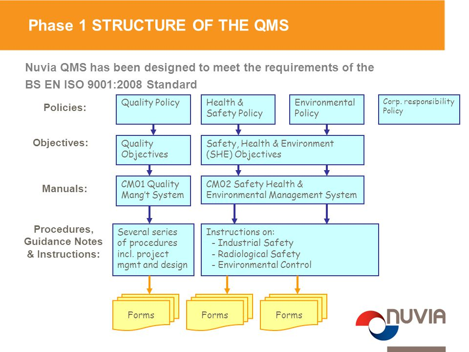 Phase 1 STRUCTURE OF THE QMS Policies: Objectives: Manuals: Procedures, Guidance Notes & Instructions: Several series of procedures incl. project mgmt