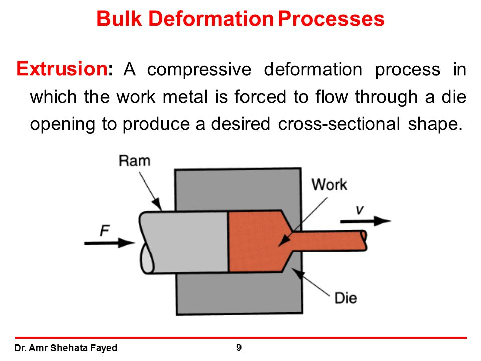 Dr. Amr Shehata Fayed 9 Extrusion: A compressive deformation process in which the work metal is forced to flow through a die opening to produce a desi