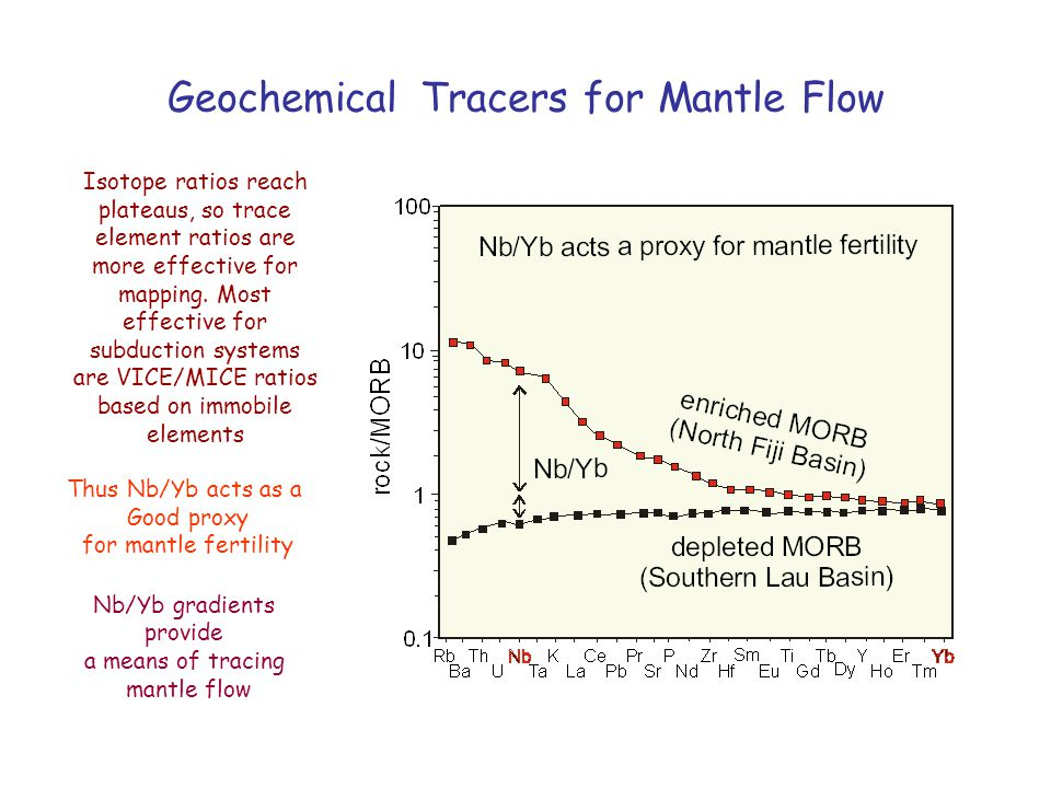 Geochemical Tracers for Mantle Flow Thus Nb/Yb acts as a Good proxy for mantle fertility Nb/Yb gradients provide a means of tracing mantle flow Isotop