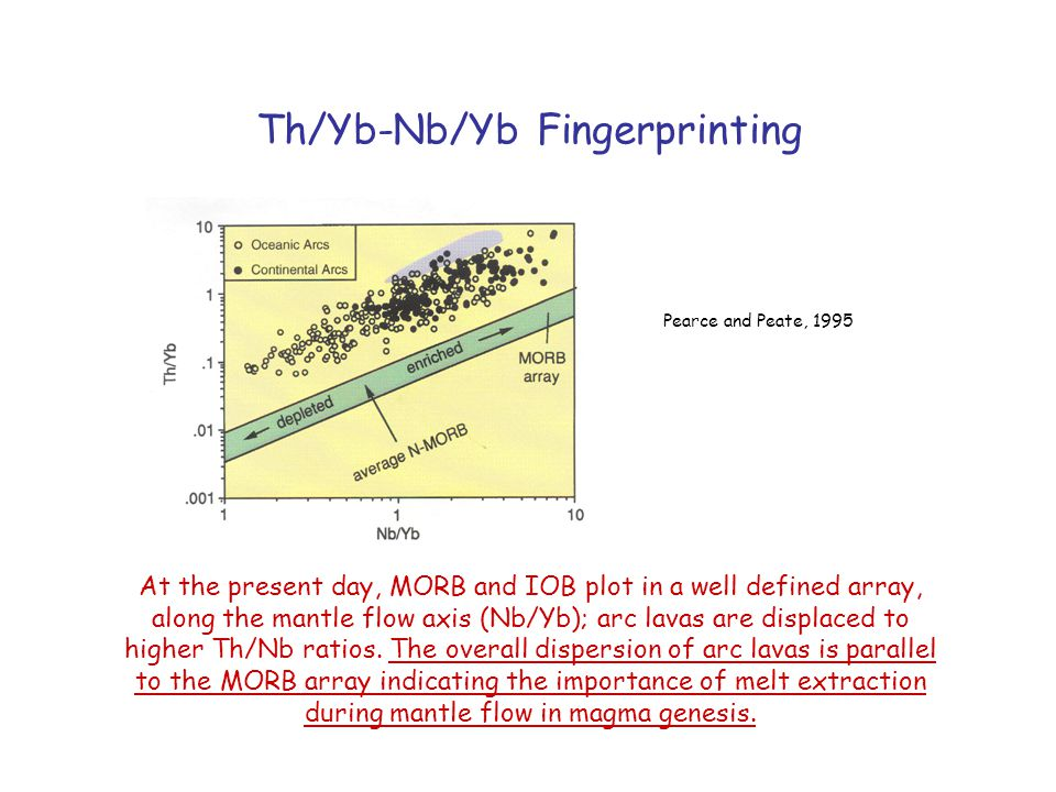 Th/Yb-Nb/Yb Fingerprinting Pearce and Peate, 1995 At the present day, MORB and IOB plot in a well defined array, along the mantle flow axis (Nb/Yb); arc lavas are displaced to higher Th/Nb ratios.