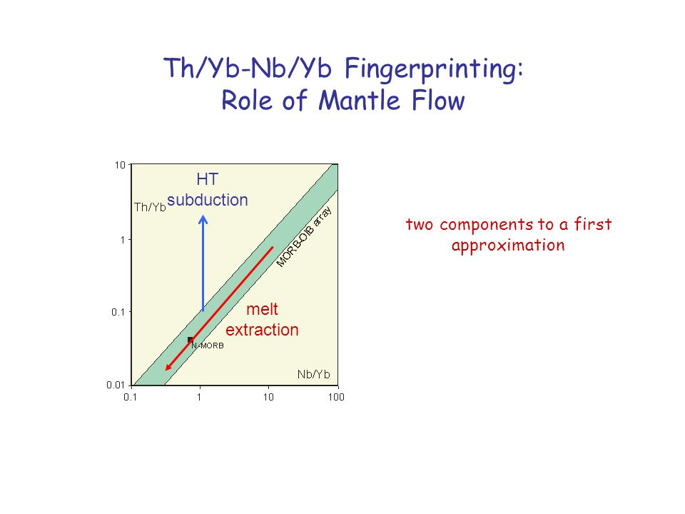 Th/Yb-Nb/Yb Fingerprinting: Role of Mantle Flow HT subduction melt extraction two components to a first approximation