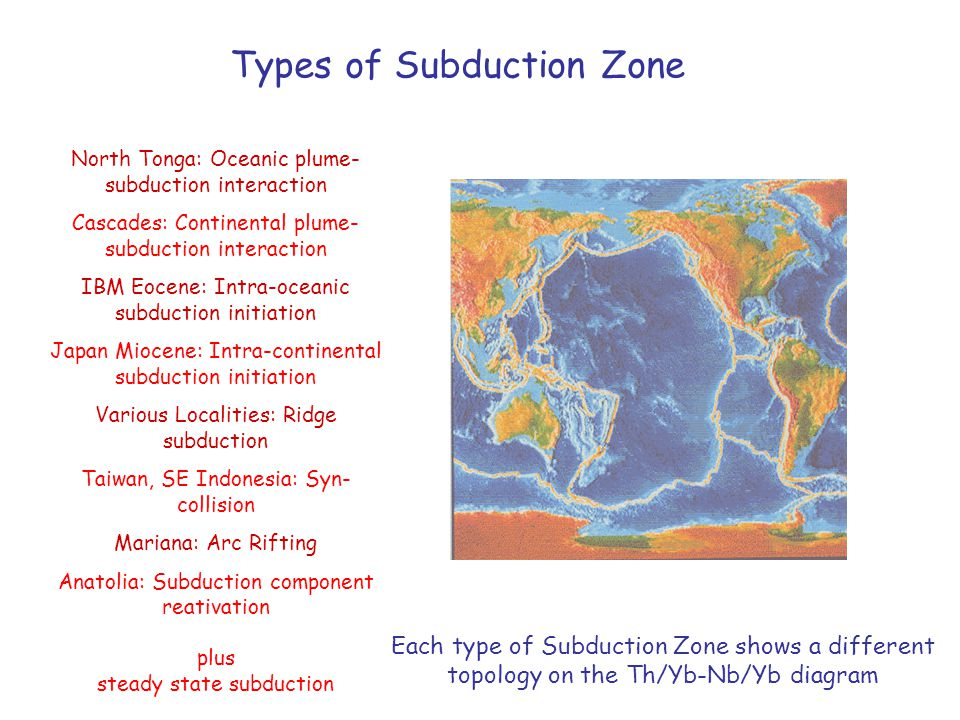 Types of Subduction Zone North Tonga: Oceanic plume- subduction interaction Cascades: Continental plume- subduction interaction IBM Eocene: Intra-oceanic subduction initiation Japan Miocene: Intra-continental subduction initiation Various Localities: Ridge subduction Taiwan, SE Indonesia: Syn- collision Mariana: Arc Rifting Anatolia: Subduction component reativation plus steady state subduction Each type of Subduction Zone shows a different topology on the Th/Yb-Nb/Yb diagram