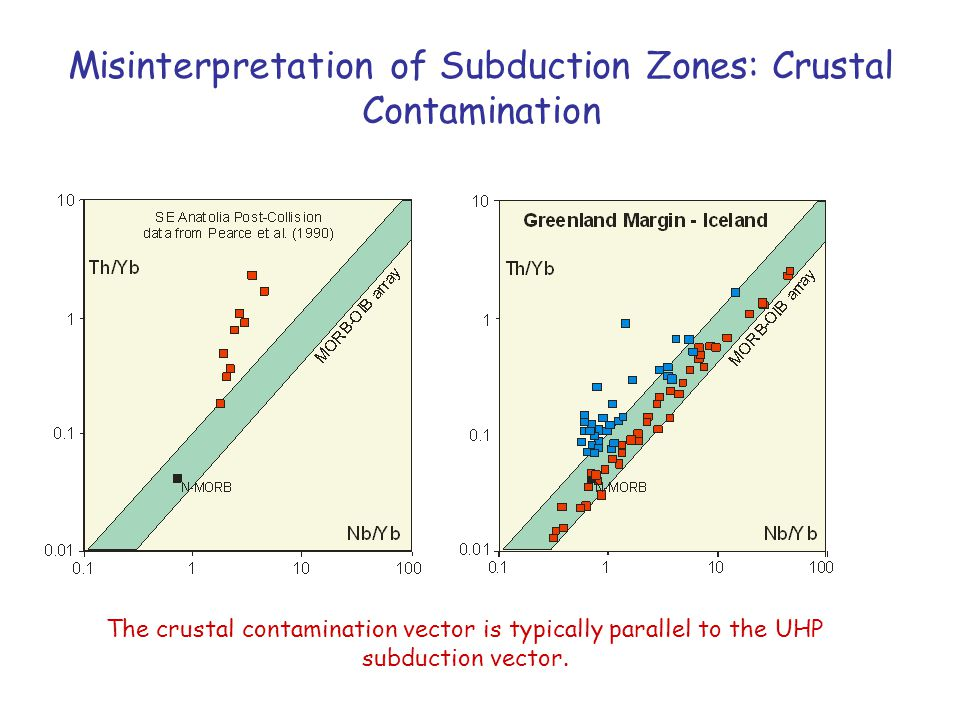 Misinterpretation of Subduction Zones: Crustal Contamination The crustal contamination vector is typically parallel to the UHP subduction vector.