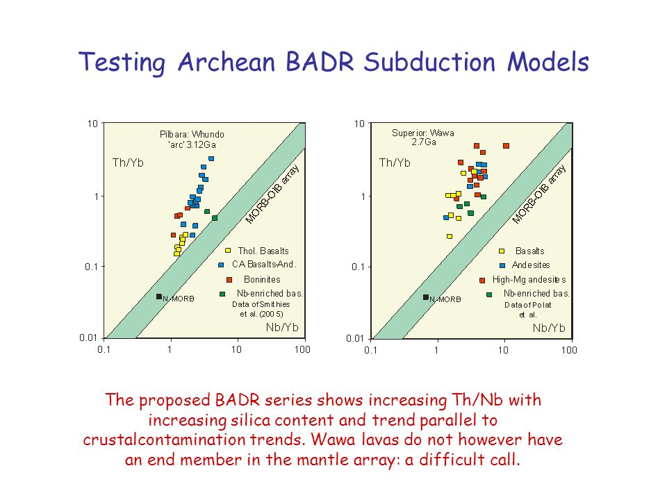 Testing Archean BADR Subduction Models The proposed BADR series shows increasing Th/Nb with increasing silica content and trend parallel to crustalcontamination trends.