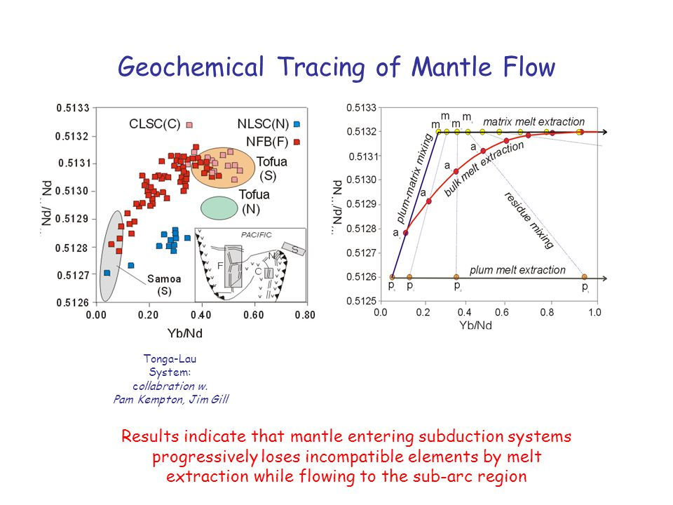 Geochemical Tracing of Mantle Flow Tonga-Lau System: collabration w. Pam Kempton, Jim Gill Results indicate that mantle entering subduction systems pr