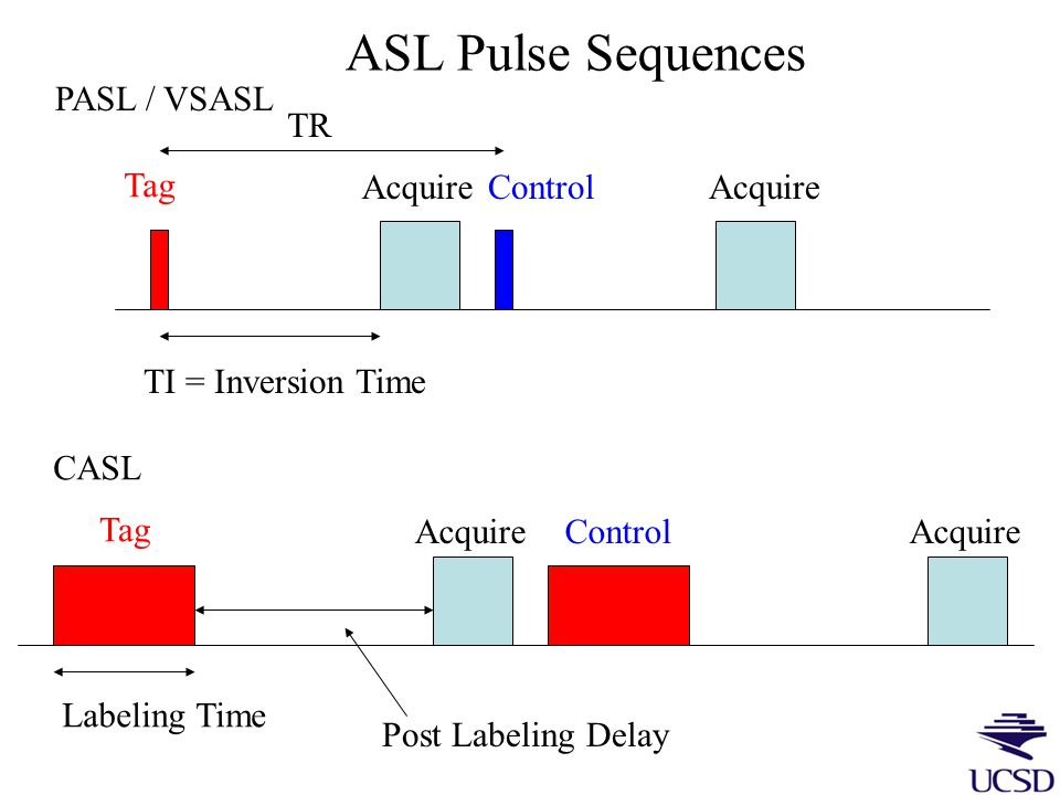 Continuous ASL Flow-driven inversion Velocity- selective ASL Velocity-dependent saturation Mz(blood) MM control tag t t TI Mz(blood) MM control tag t t TI Imaging Region Pulsed ASL Spatial inversion Tag