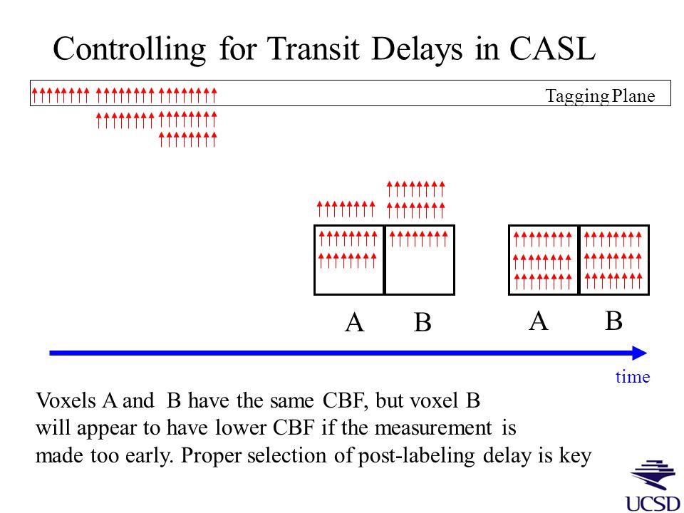 Transit Delays ~ 3 cm ∆t < 1000ms CASL ~ 1 cm ∆t < 700ms PASL
