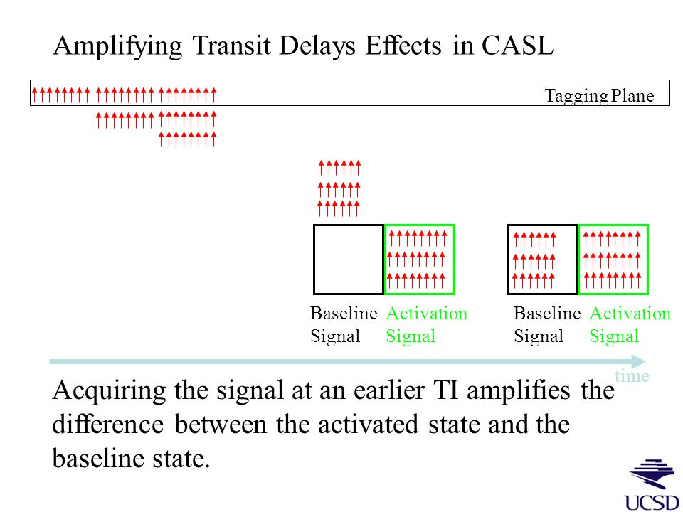 Controlling for Transit Delays in CASL A B Tagging Plane Voxels A and B have the same CBF, but voxel B will appear to have lower CBF if the measurement is made too early.