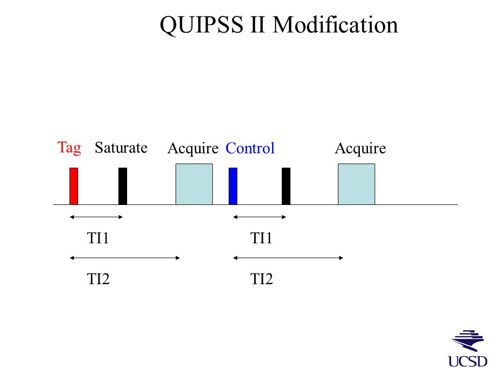 Defining Bolus Width in PASL (QUIPSS II) Tag the spins TI 1 Bolus temporal width = TI 1 Saturate spins still in the slab Baseline Global flow increase