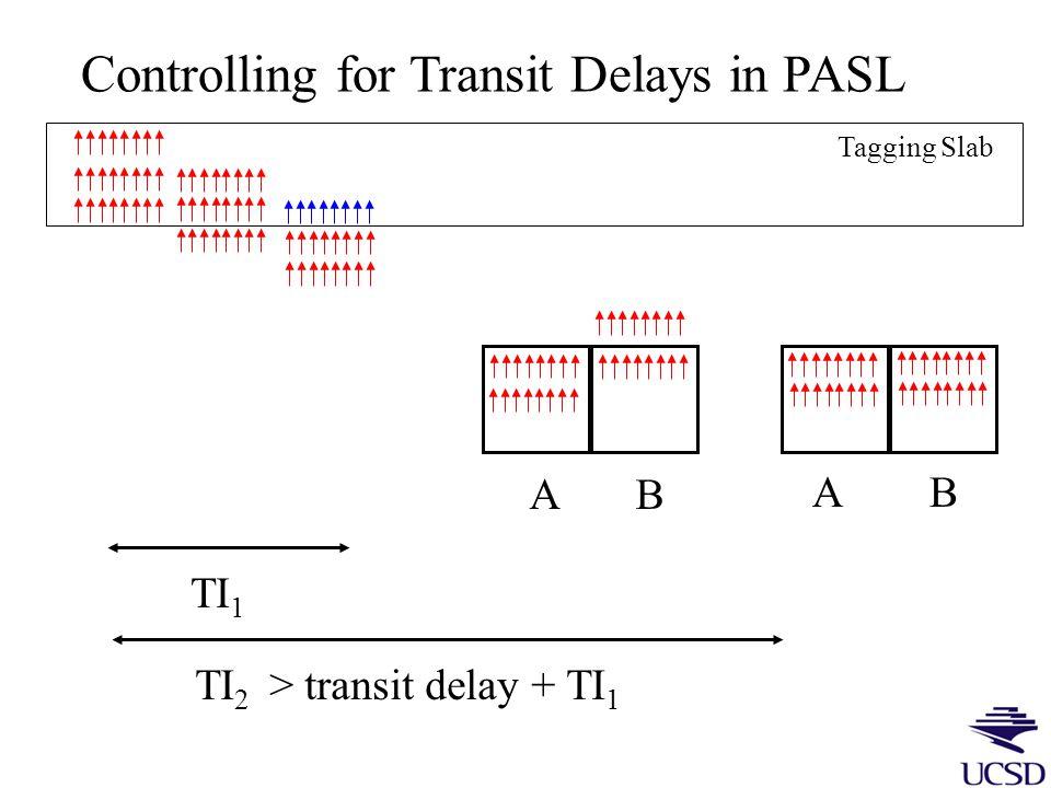QUIPSS II Modification Control Tag TI1 Saturate Acquire TI2 TI1 Acquire TI2