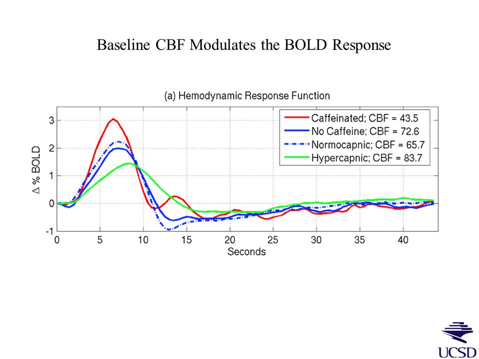 Applications of ASL 1.Quantitative Measures of both baseline and functional CBF 2.Multimodal measures of CBF, BOLD, (and CBV) to estimate functional changes in oxygen metabolism.