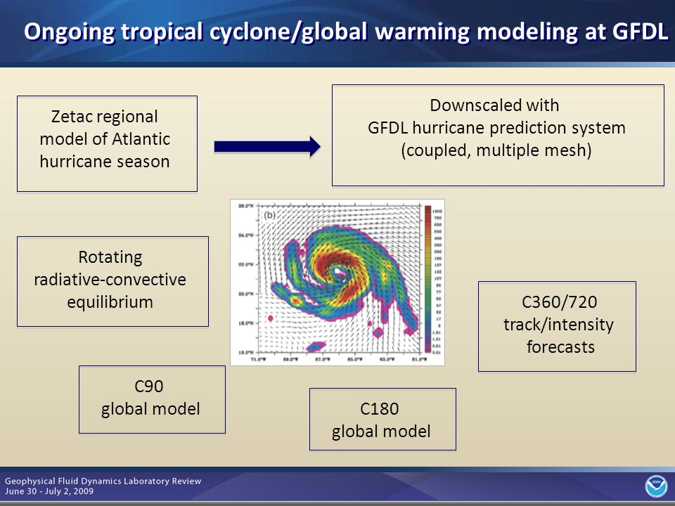 5 Zetac regional model of Atlantic hurricane season Downscaled with GFDL hurricane prediction system (coupled, multiple mesh) C180 global model C90 global model C360/720 track/intensity forecasts Rotating radiative-convective equilibrium Ongoing tropical cyclone/global warming modeling at GFDL (Knutson, Zhao, Garner, Sirutis, Bender, Held, Vecchi, Lin)
