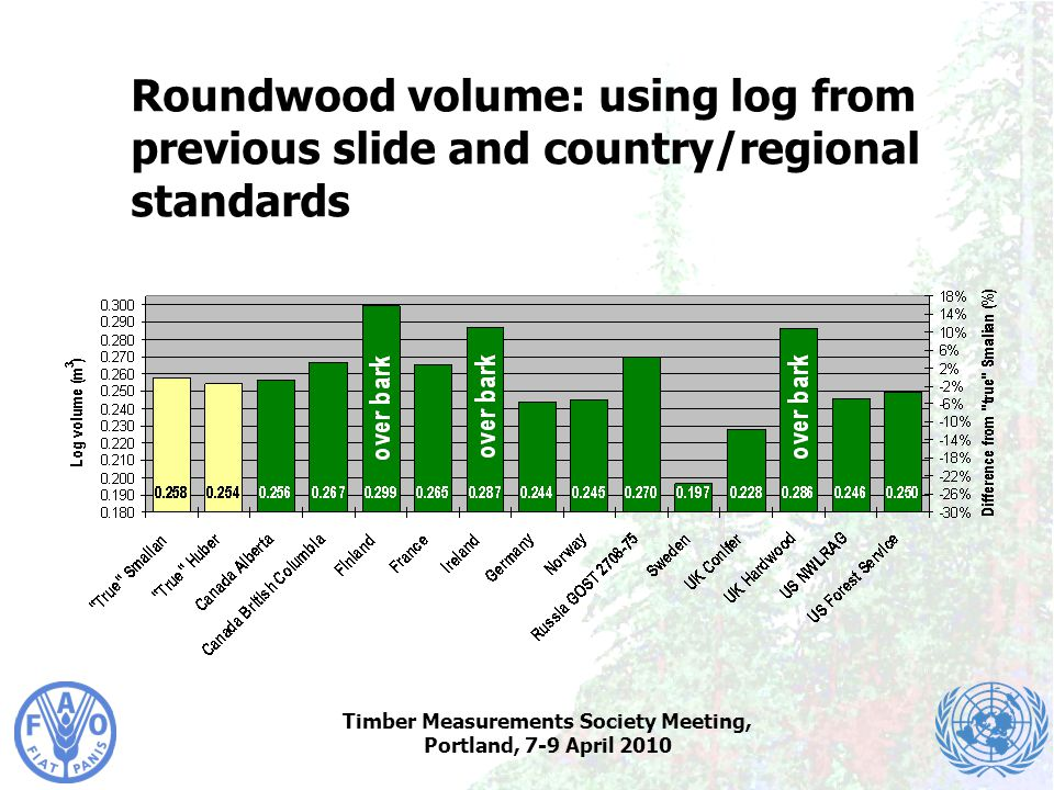Timber Measurements Society Meeting, Portland, 7-9 April 2010 Roundwood volume: using log from previous slide and country/regional standards
