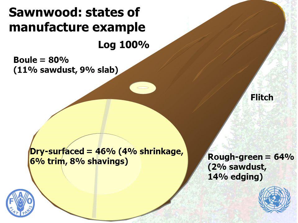 Timber Measurements Society Meeting, Portland, 7-9 April 2010 Sawnwood: states of manufacture example Log 100% Boule = 80% (11% sawdust, 9% slab) Flit