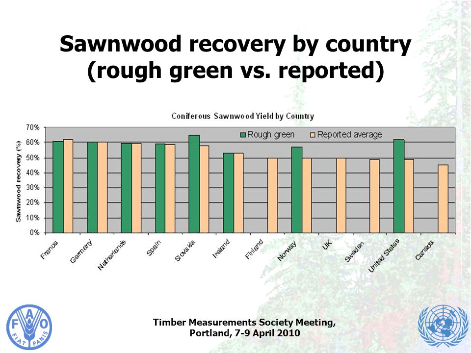 Timber Measurements Society Meeting, Portland, 7-9 April 2010 Sawnwood recovery by country (rough green vs. reported)