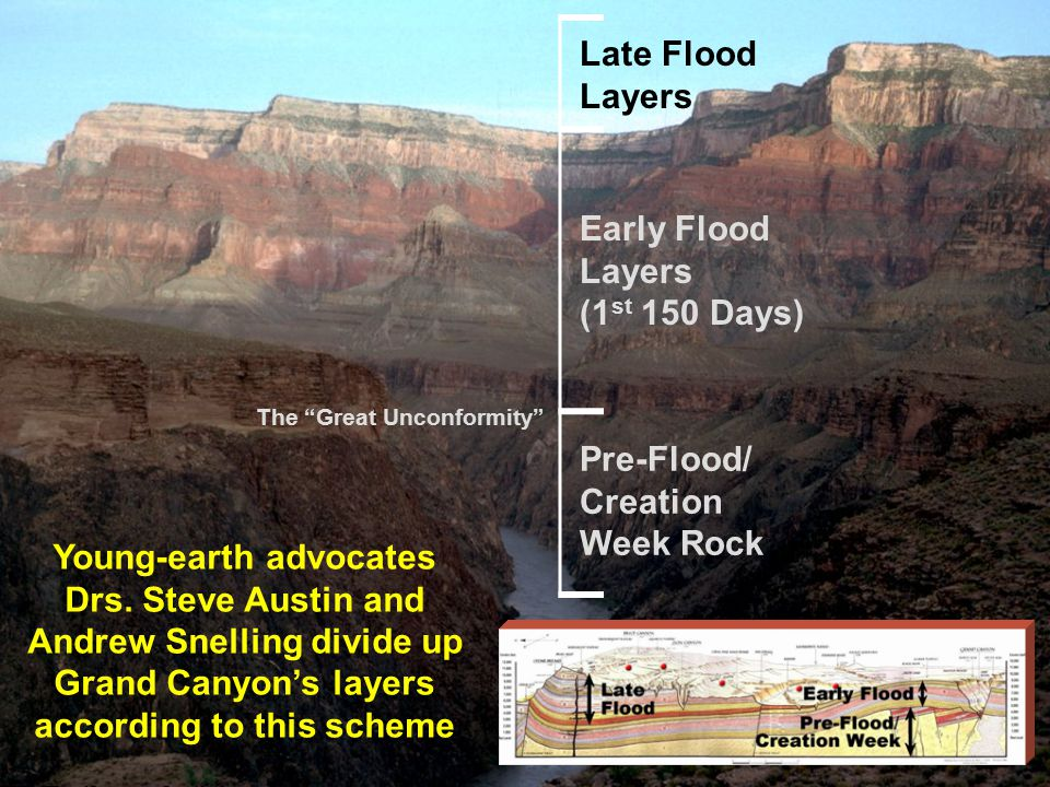 """Early Flood Layers (1 st 150 Days) Pre-Flood/ Creation Week Rock Late Flood Layers The """"Great Unconformity"""" Young-earth advocates Drs. Steve Austin an"""