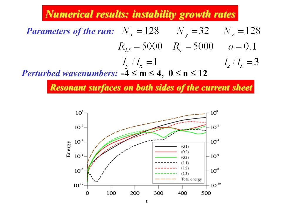 Numerical results: instability growth rates Parameters of the run: Perturbed wavenumbers: -4  m  4, 0  n  12 Resonant surfaces on both sides of the current sheet