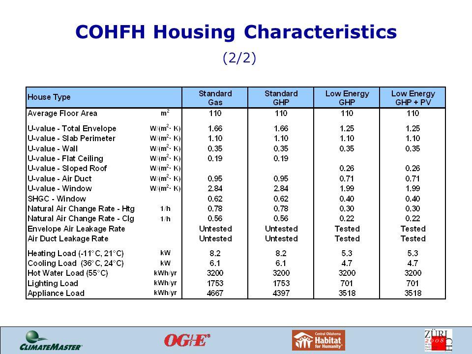 COHFH Housing Characteristics (2/2)