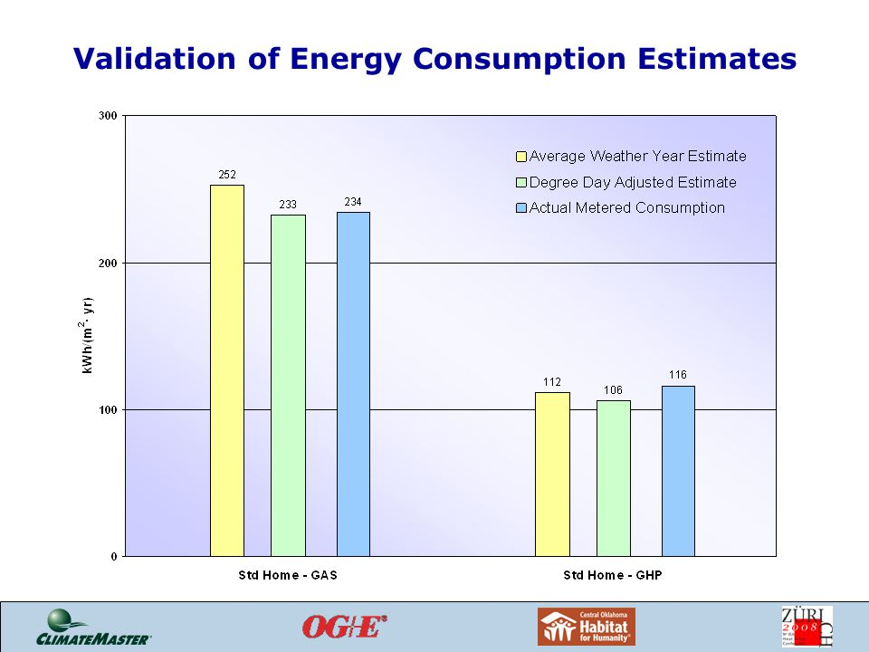 Validation of Energy Consumption Estimates