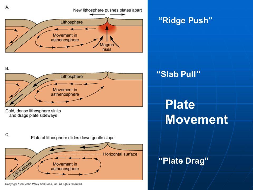 Plate Movement Ridge Push Slab Pull Plate Drag