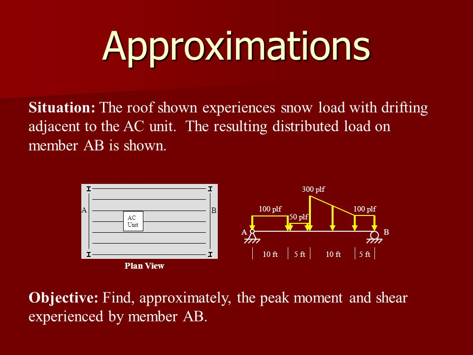 Approximations A B Plan View AC Unit 10 ft5 ft10 ft5 ft 100 plf 50 plf 300 plf 100 plf AB Situation: The roof shown experiences snow load with drifting adjacent to the AC unit.