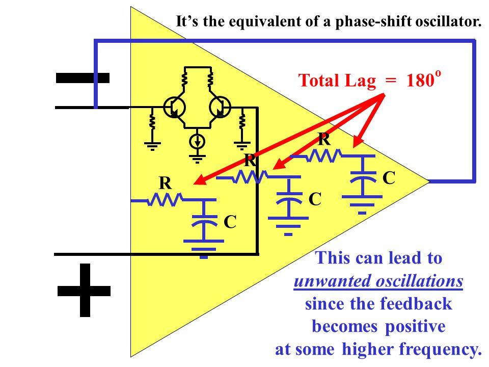 Output R C Parasitic capacitances combine with resistances to form un-wanted lag networks. R C R C