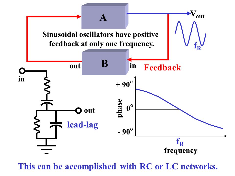 V in V out A B Feedback V out A B Feedback An amplifier with negative feedback. This amplifier has positive feedback. It oscillates if A > B. Recall: