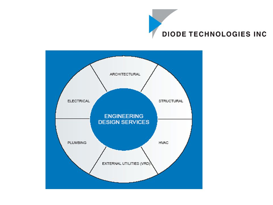 TECHNICAL SUPPORT & PROCESS Diode's team work closely with all clients to ensure that the final CAD files produced by Diode match the requirements of your project exactly.