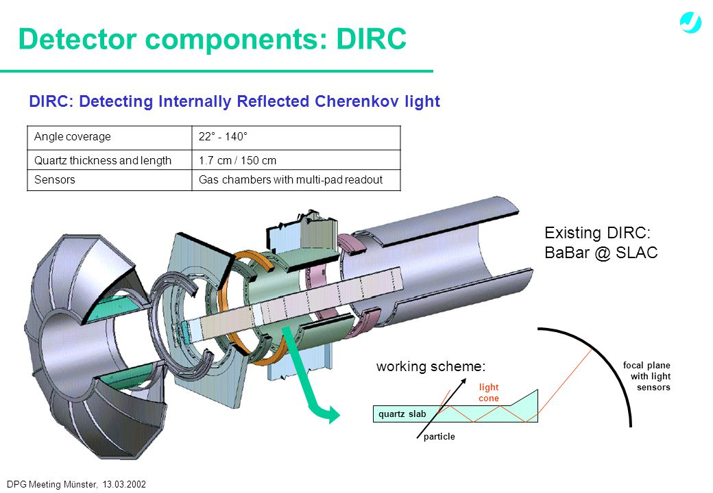 DPG Meeting Münster, 13.03.2002 Detector components: DIRC Existing DIRC: BaBar @ SLAC DIRC: Detecting Internally Reflected Cherenkov light working scheme: Angle coverage22° - 140° Quartz thickness and length1.7 cm / 150 cm SensorsGas chambers with multi-pad readout particle light cone focal plane with light sensors quartz slab