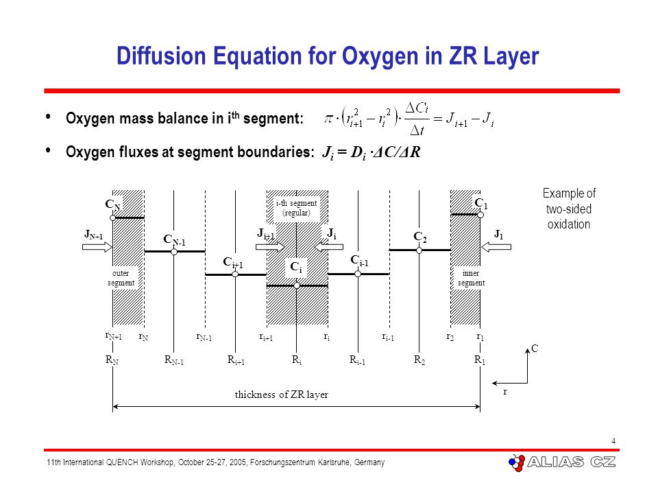 11th International QUENCH Workshop, October 25-27, 2005, Forschungszentrum Karlsruhe, Germany 4 Diffusion Equation for Oxygen in ZR Layer Oxygen mass