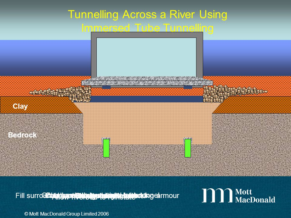 Bedrock Silt Clay Dredge silt Dredge clay Blast and excavate into bedrock Install stub pilesLower immersed tube tunnel Grout beneath immersed tube tun