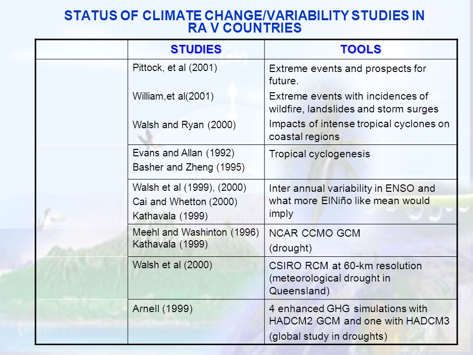 STATUS OF CLIMATE CHANGE/VARIABILITY STUDIES IN RA V COUNTRIES STUDIESTOOLS Pittock, et al (2001) William,et al(2001) Walsh and Ryan (2000) Extreme events and prospects for future.