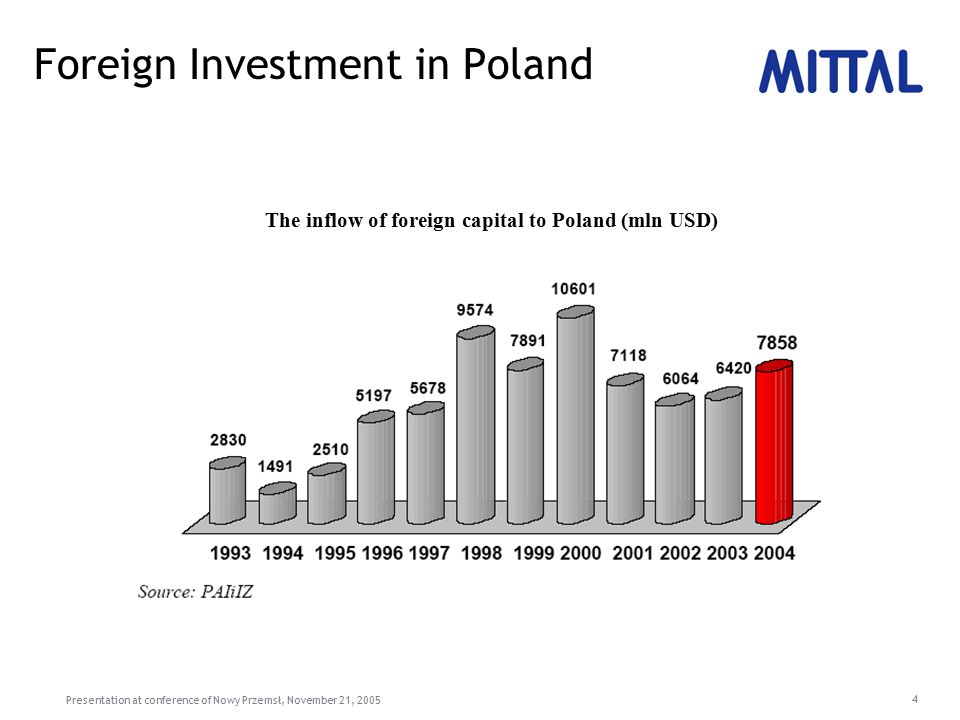 Presentation at conference of Nowy Przemsł, November 21, 2005 4 Foreign Investment in Poland The inflow of foreign capital to Poland (mln USD)