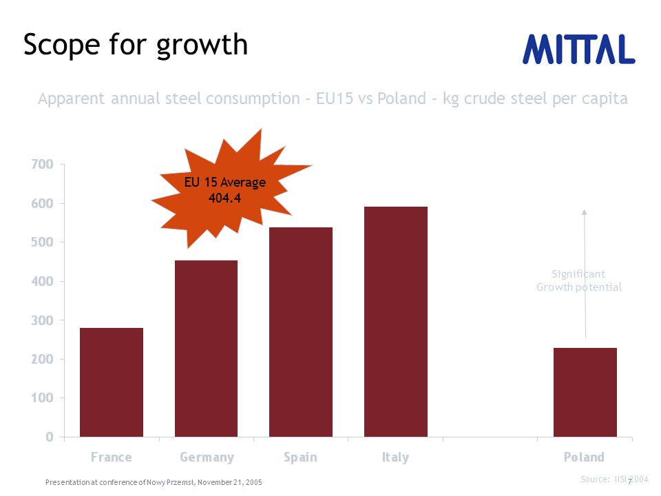 Presentation at conference of Nowy Przemsł, November 21, 2005 7 Scope for growth Apparent annual steel consumption – EU15 vs Poland – kg crude steel per capita Source: IISI 2004 EU 15 Average 404.4 Significant Growth potential