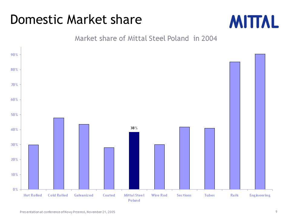 Presentation at conference of Nowy Przemsł, November 21, 2005 10 Mittal Steel Poland: The future Utilization of global sales and marketing network of Mittal Steel Move product mix towards higher value products (for automotive and white goods industry) Increasing domestic presence in Poland Coming close to end customers New investments to reduce cost, improve quality and reliability, and to increase range of products