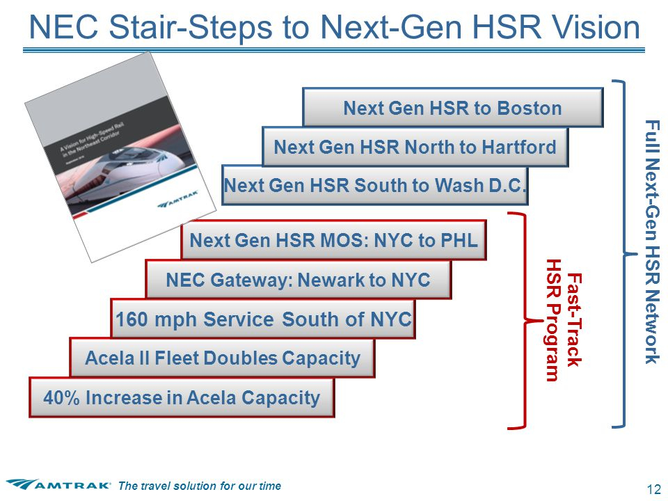 The travel solution for our time 12 40% Increase in Acela CapacityAcela II Fleet Doubles Capacity 160 mph Service South of NYC NEC Gateway: Newark to NYC Next Gen HSR MOS: NYC to PHL Next Gen HSR South to Wash D.C.