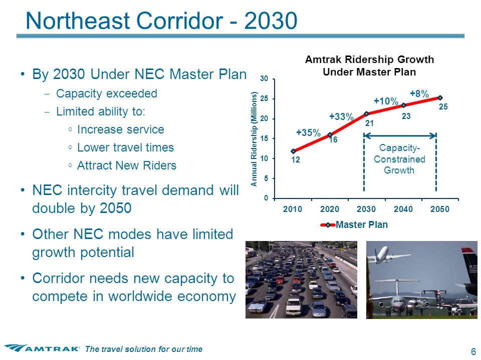 The travel solution for our time 7 Amtrak Next Gen HSR Vision World-Class High-Speed Network – Dedicated 2-track alignment – 220 mph equipment – 40% - 60% travel-time reductions in key markets – Boston–Washington DC: from 6:30 to 3:20 NYC - DC NYC - BOS Existing Master Plan (2030) 2:42 2:15 3:35 3:08 1:36 1:24 Next-Gen HSR Plan