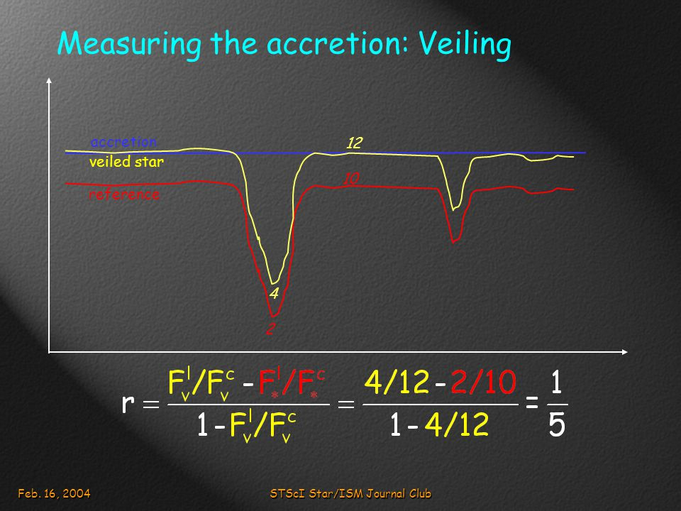 Feb. 16, 2004STScI Star/ISM Journal Club Measuring the accretion: Veiling 10 2 reference accretion 12 4 veiled star