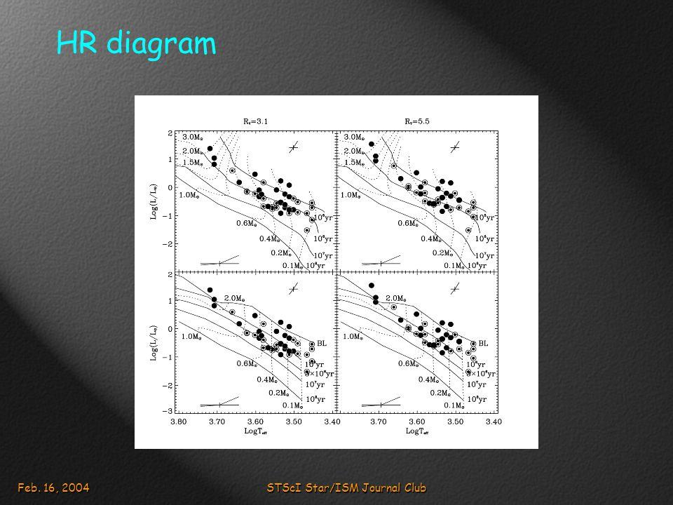 Feb. 16, 2004STScI Star/ISM Journal Club HR diagram