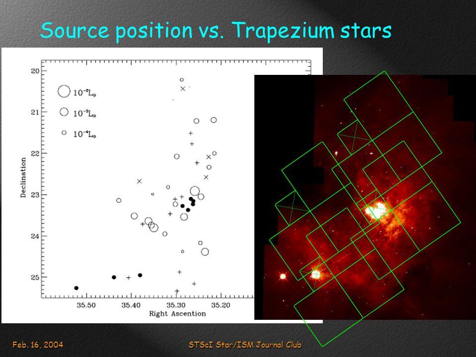 Feb. 16, 2004STScI Star/ISM Journal Club Source position vs. Trapezium stars