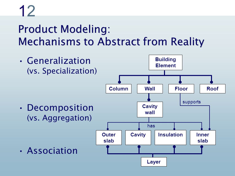 1212 supports Cavity wall Product Modeling: Mechanisms to Abstract from Reality Generalization (vs.