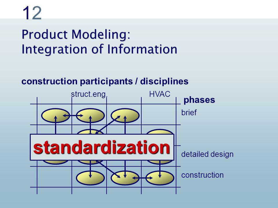 1212 Product Modeling: Integration of Information construction participants / disciplines construction detailed design brief HVACstruct.eng.
