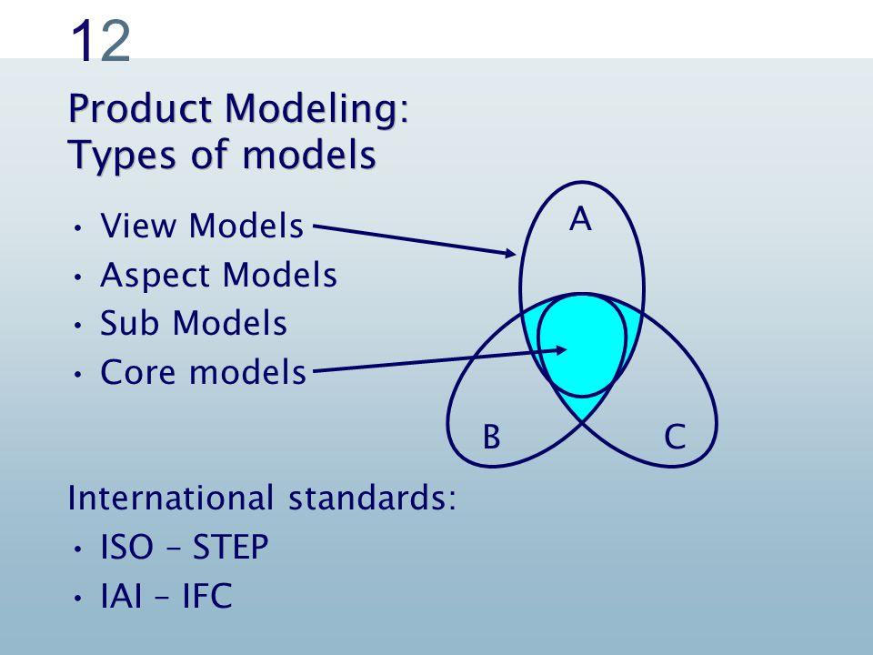 1212 Product Modeling: Types of models View Models Aspect Models Sub Models Core models International standards: ISO – STEP IAI – IFC C A B